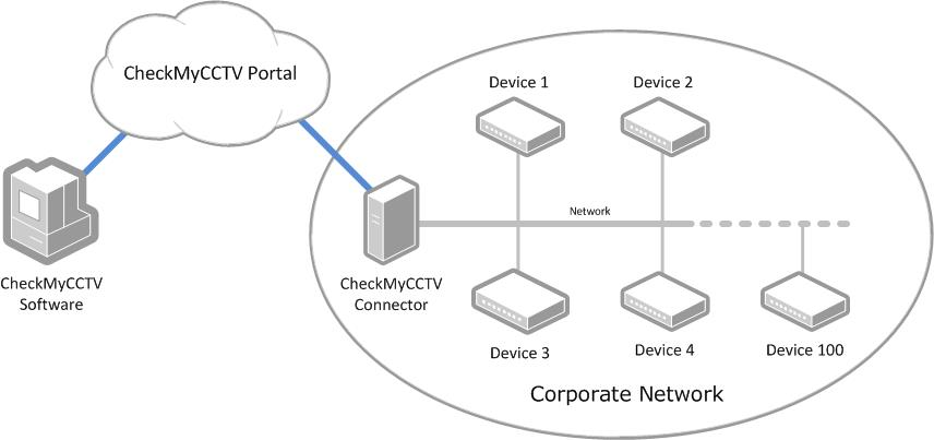 CheckMyCCTV Connector Corporate Network